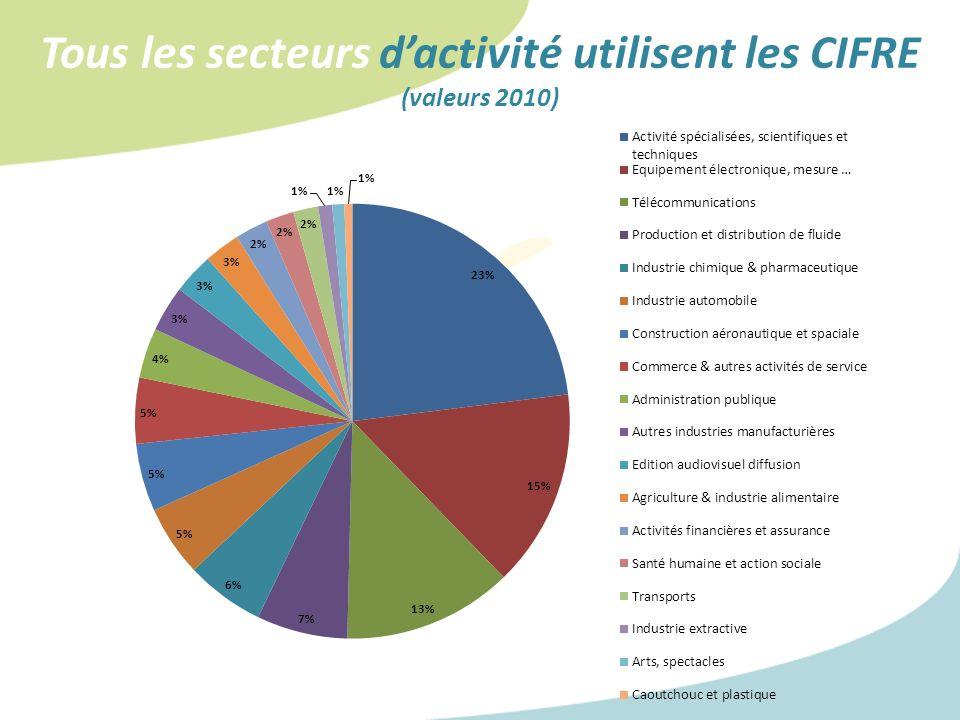 Tous les secteurs d'activité utilisent les CIFRE (valeurs 2010)