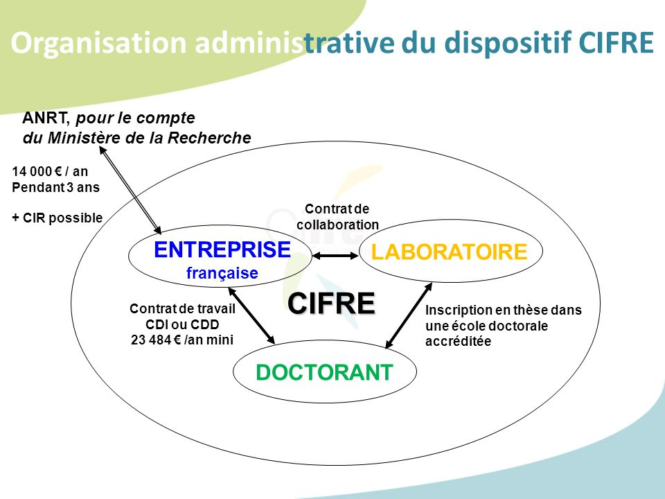 Organisation administrative du dispositif CIFRE