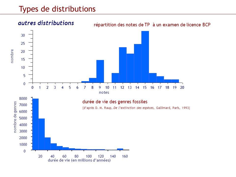 Types de distributions