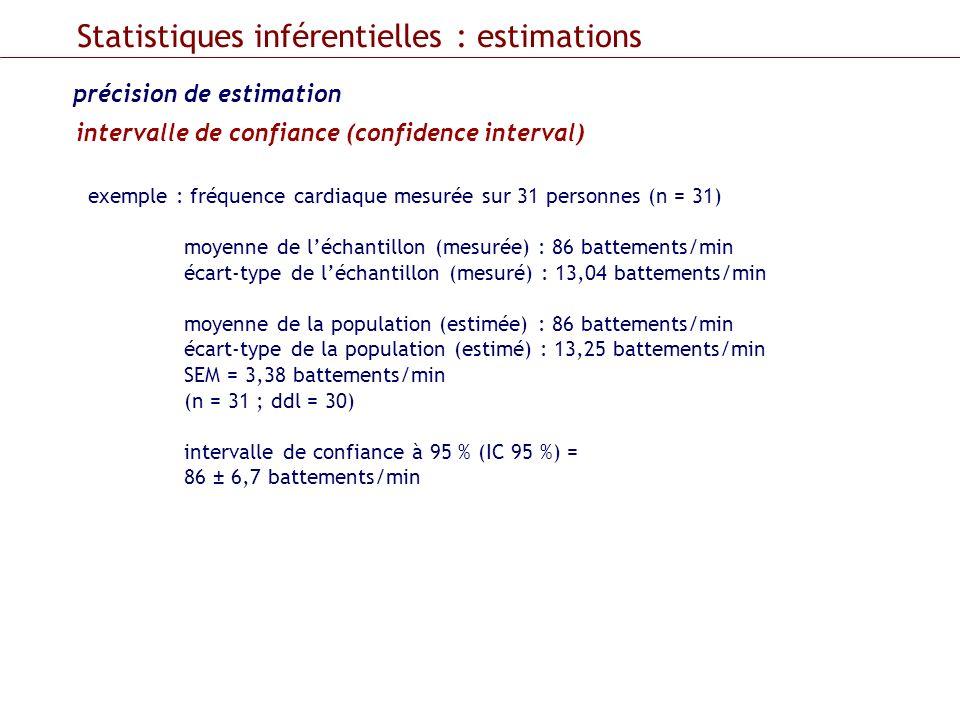 Statistiques inférentielles : estimations