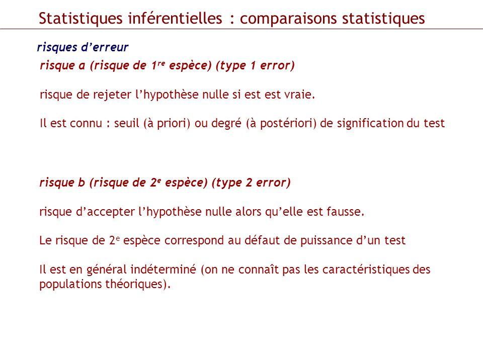 Statistiques inférentielles : comparaisons statistiques
