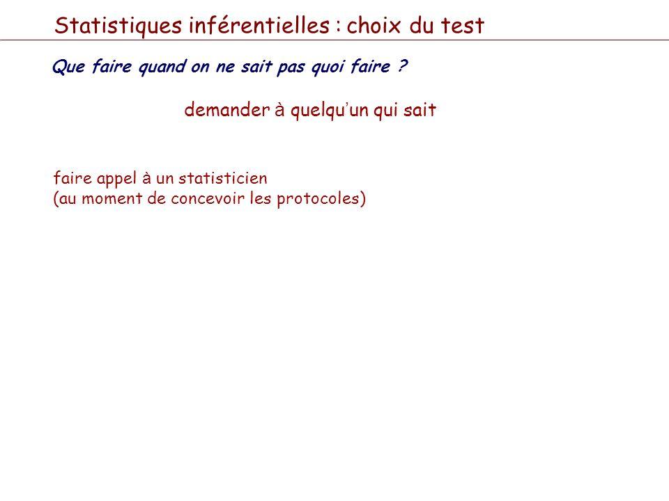 Statistiques inférentielles : choix du test