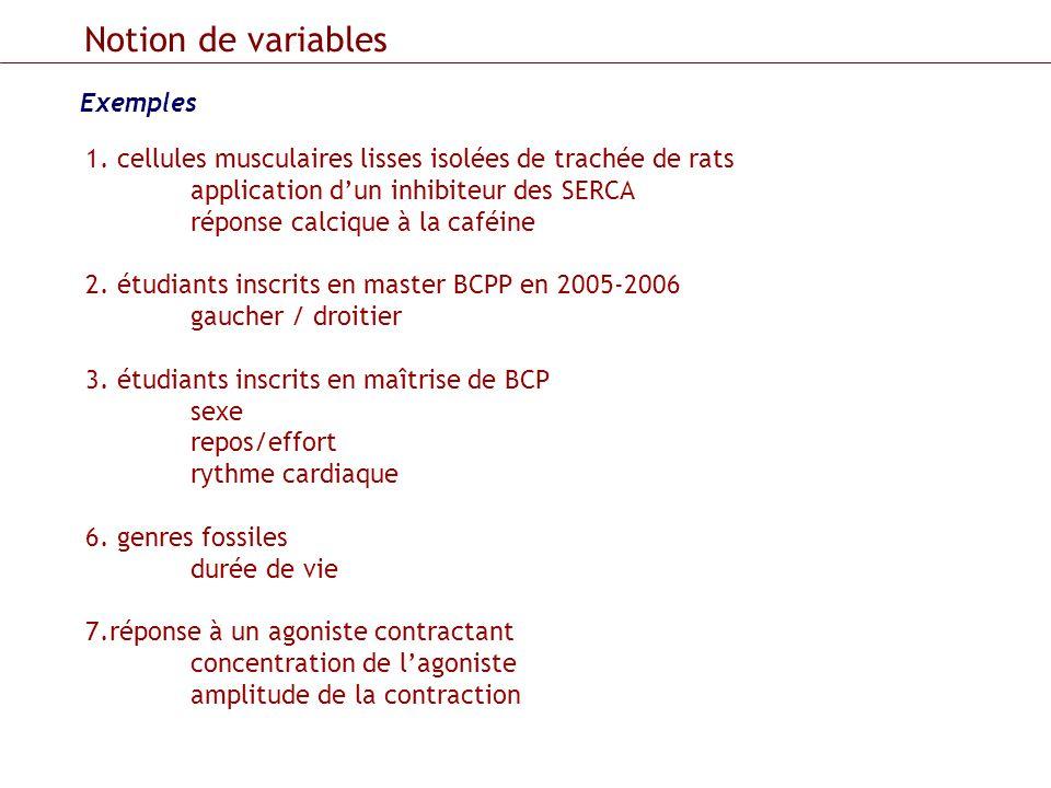 Notion de variables Exemples