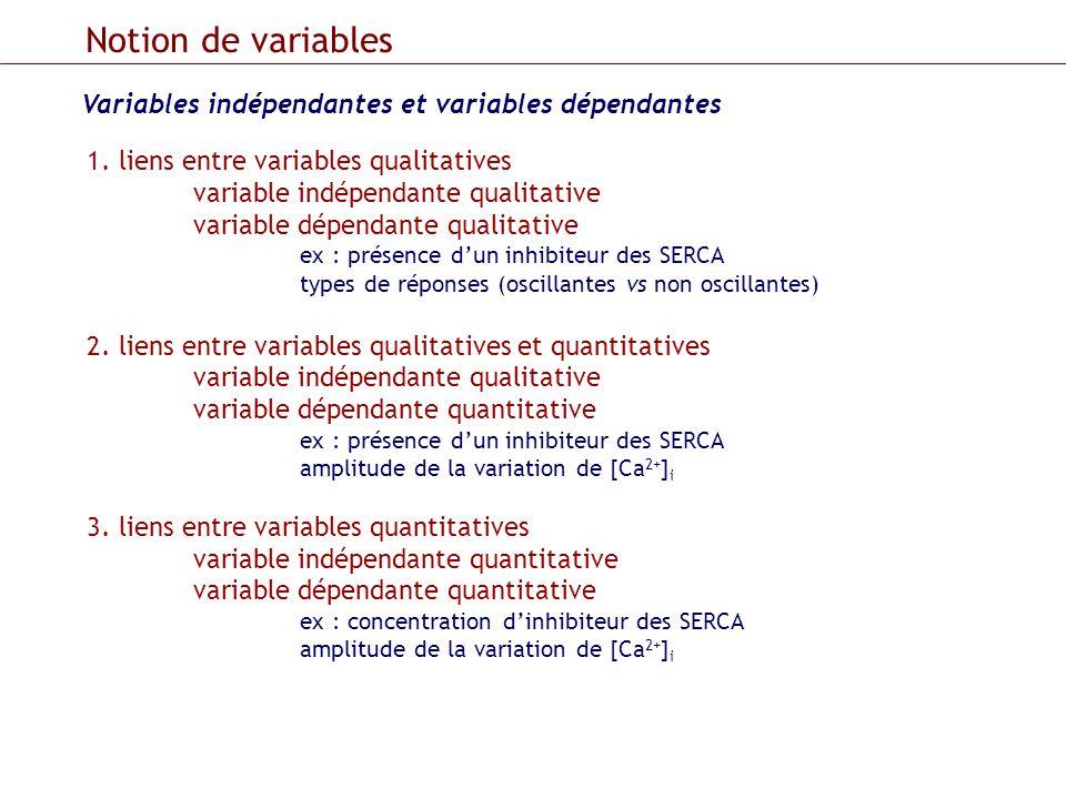 Notion de variables Variables indépendantes et variables dépendantes