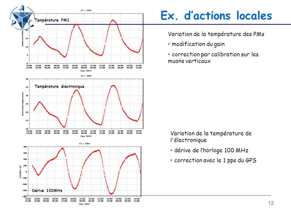 Ex. d'actions locales Variation de la température des PMs