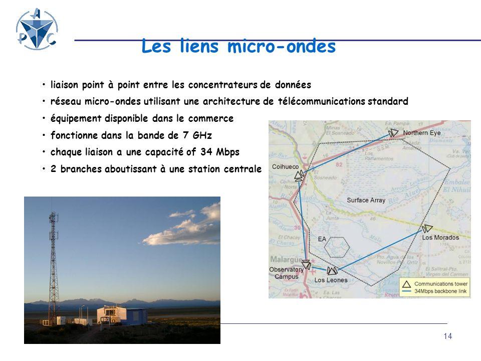 Les liens micro-ondes • liaison point à point entre les concentrateurs de données.