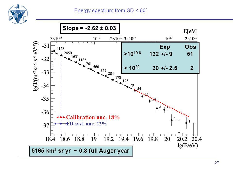 5165 km2 sr yr ~ 0.8 full Auger year
