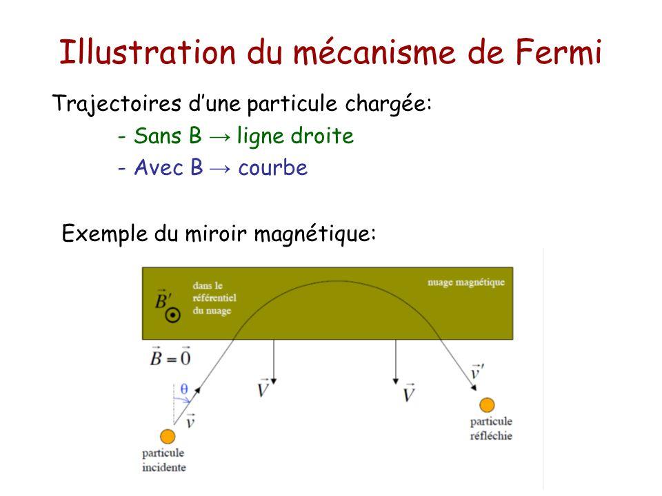 Illustration du mécanisme de Fermi