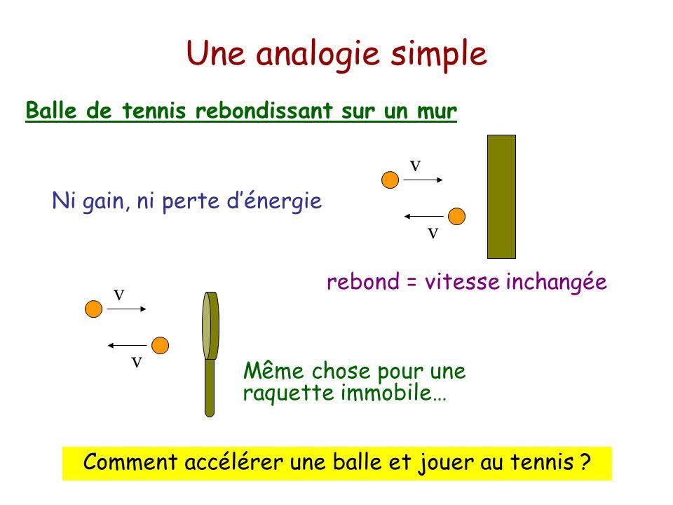 Comment accélérer une balle et jouer au tennis