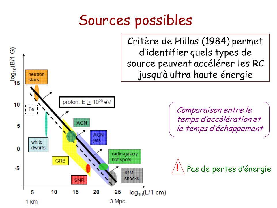 Sources possibles Critère de Hillas (1984) permet d'identifier quels types de source peuvent accélérer les RC jusqu'à ultra haute énergie.