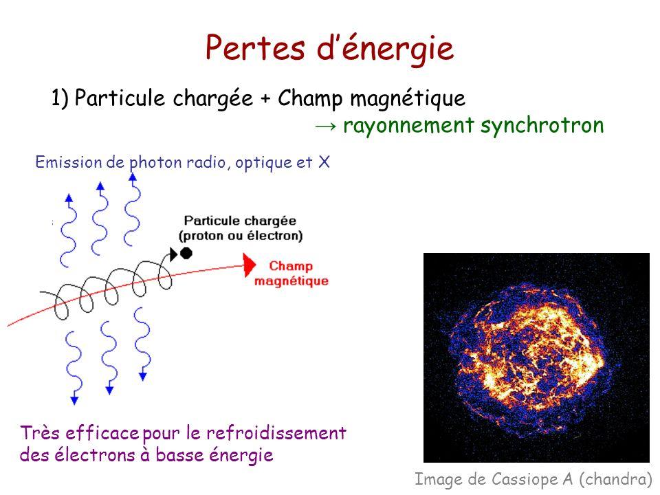 Pertes d'énergie 1) Particule chargée + Champ magnétique