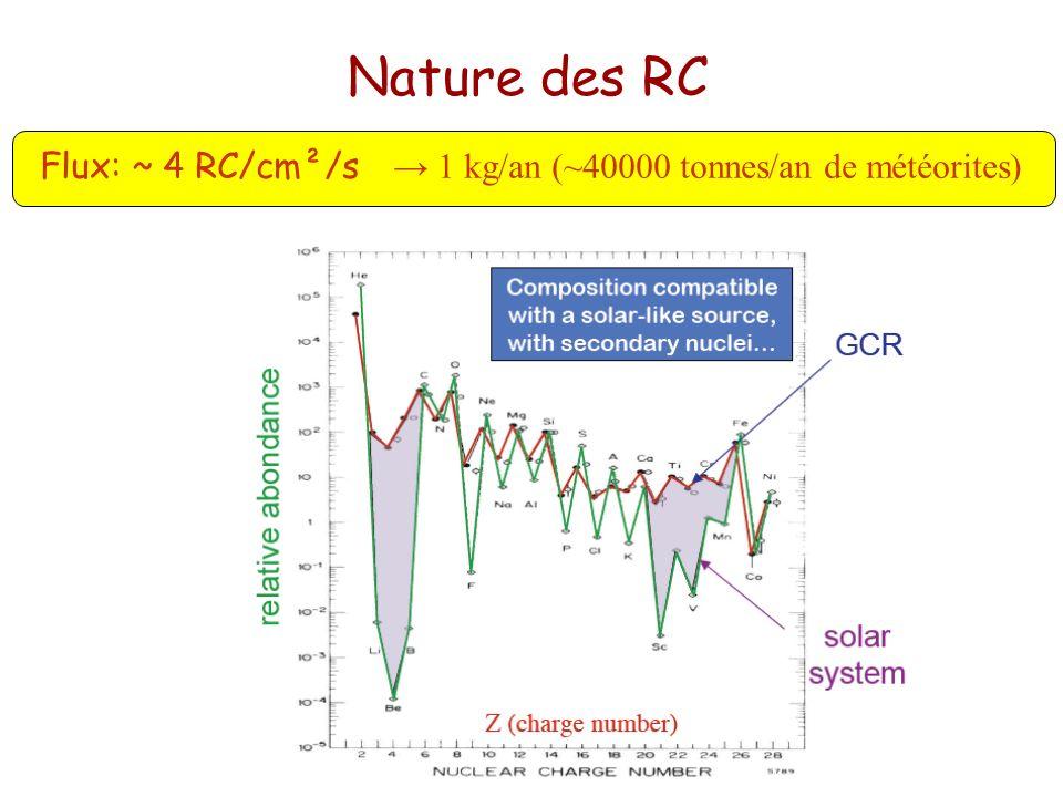 Nature des RCFlux: ~ 4 RC/cm²/s → 1 kg/an (~40000 tonnes/an de météorites) A basse et haute énergie :