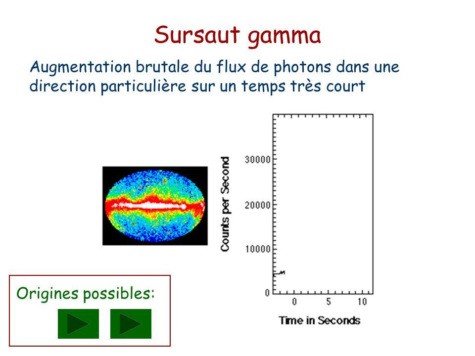 Sursaut gamma Augmentation brutale du flux de photons dans une direction particulière sur un temps très court.
