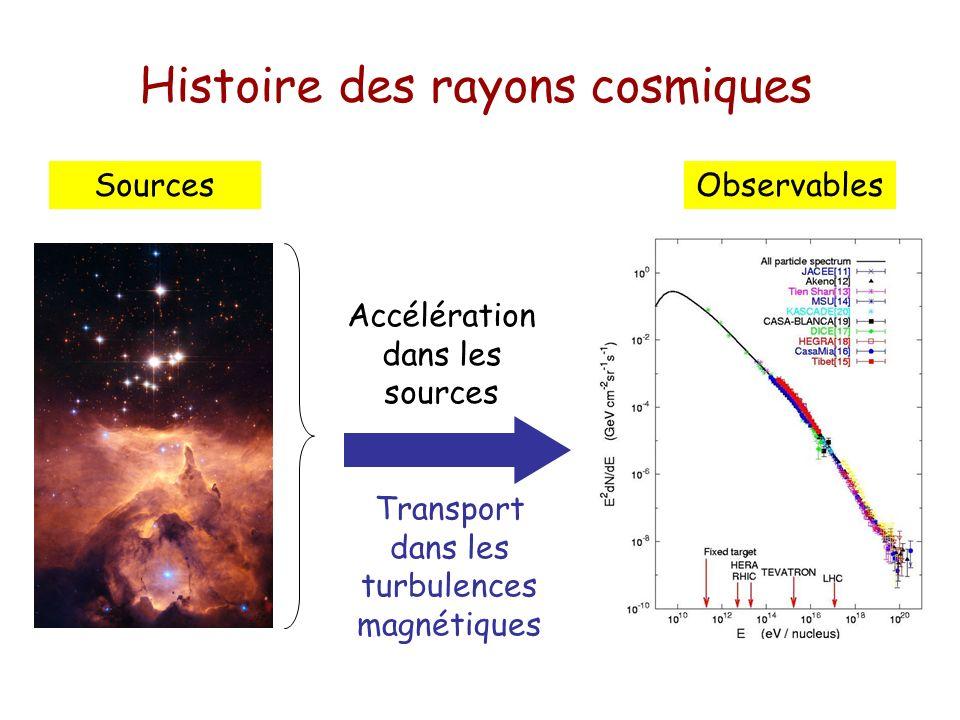 Histoire des rayons cosmiques