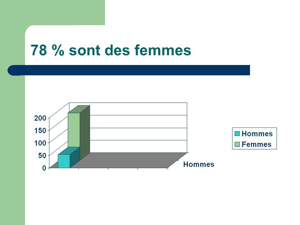 78 % sont des femmes