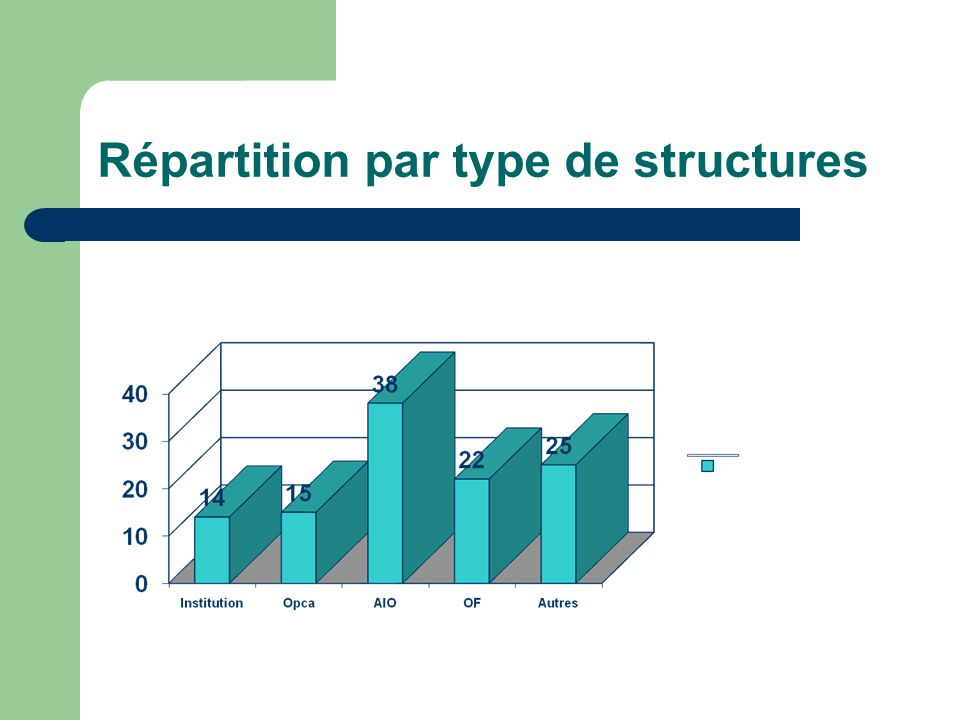 Répartition par type de structures