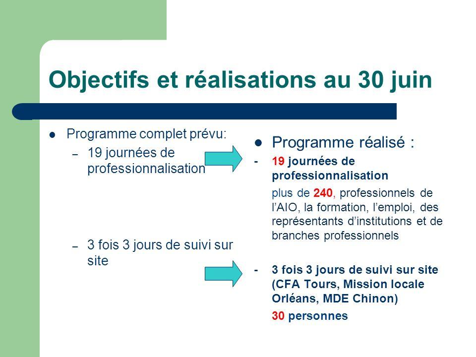 Objectifs et réalisations au 30 juin