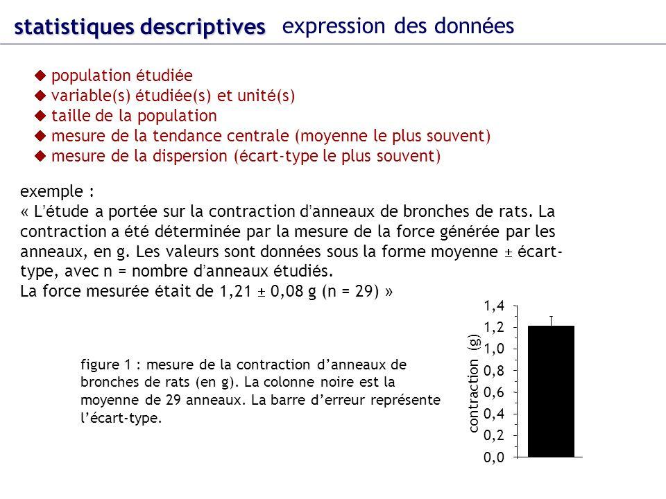 statistiques descriptives expression des données