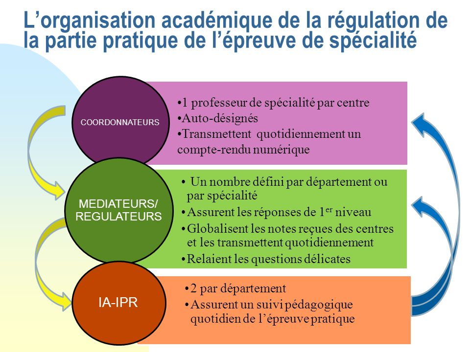 MEDIATEURS/ REGULATEURS
