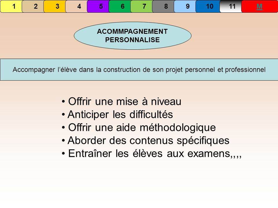 ACOMMPAGNEMENT PERSONNALISE