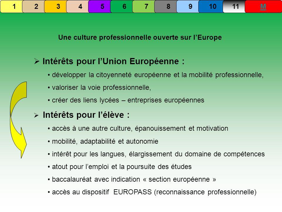 Une culture professionnelle ouverte sur l'Europe