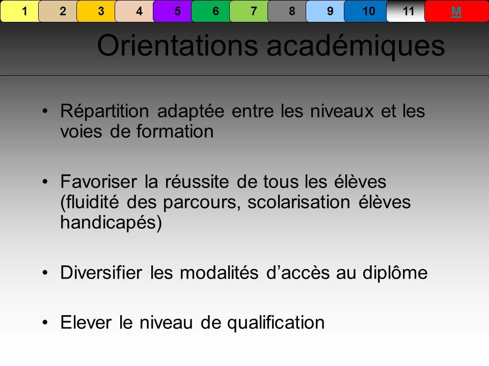 Orientations académiques