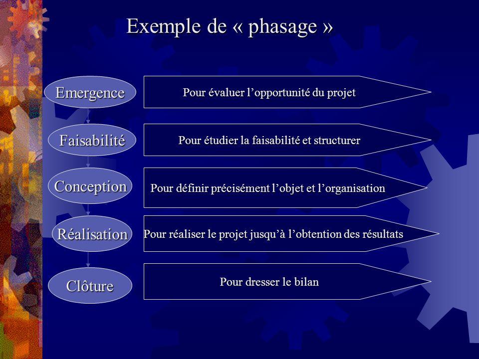 Exemple de « phasage » Emergence Faisabilité Conception Réalisation
