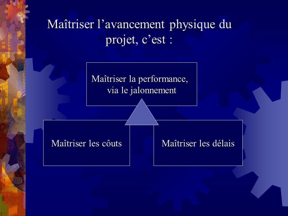 Maîtriser l'avancement physique du projet, c'est :