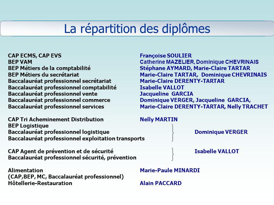 La répartition des diplômes La répartition des diplômes