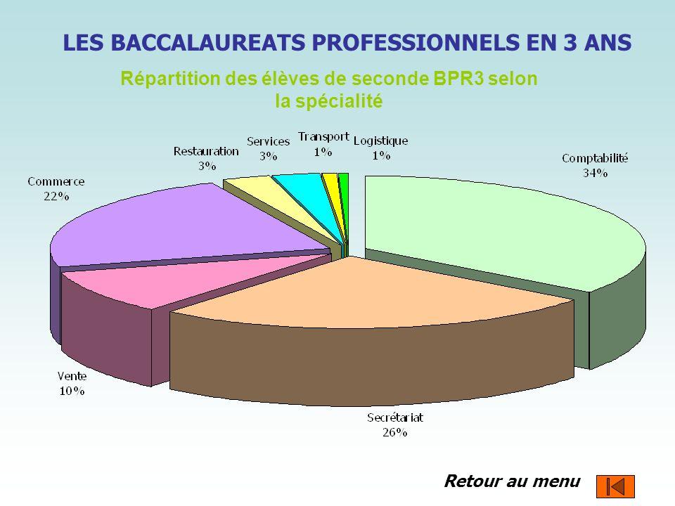 Répartition des élèves de seconde BPR3 selon la spécialité