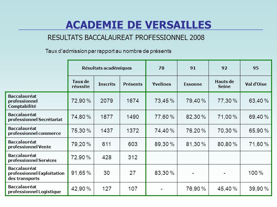 ACADEMIE DE VERSAILLES Résultats académiques