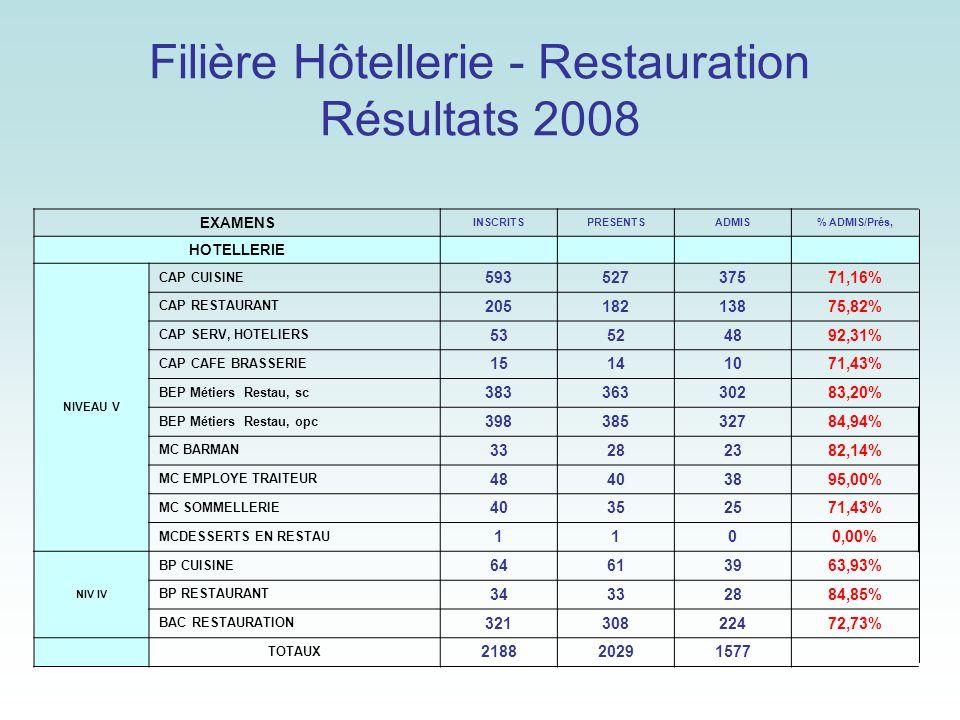 Filière Hôtellerie - Restauration Résultats 2008