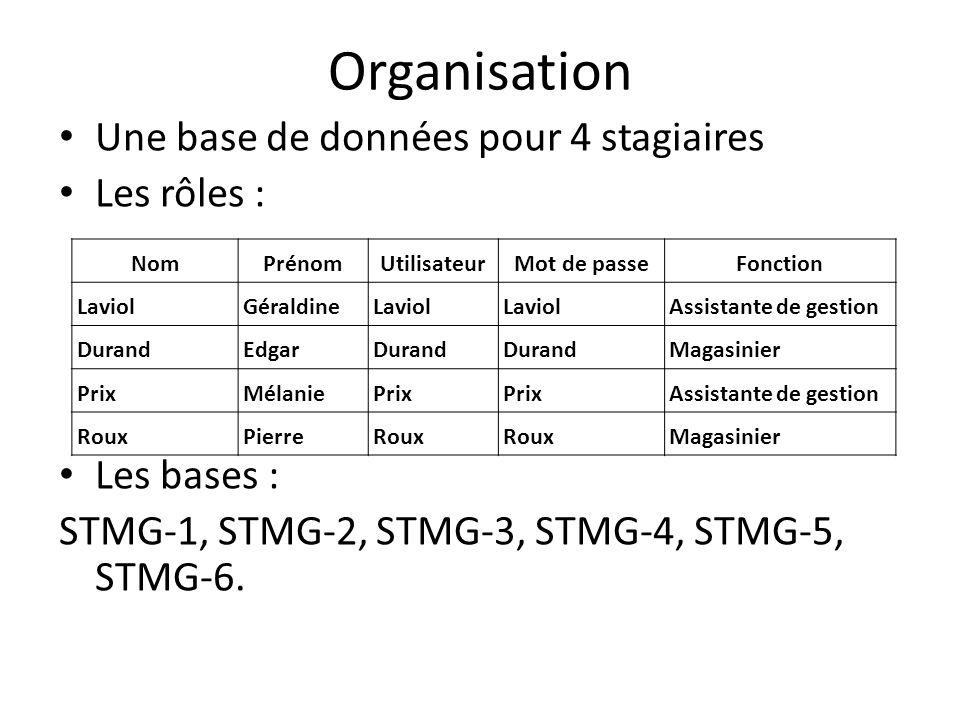 Organisation Une base de données pour 4 stagiaires Les rôles :