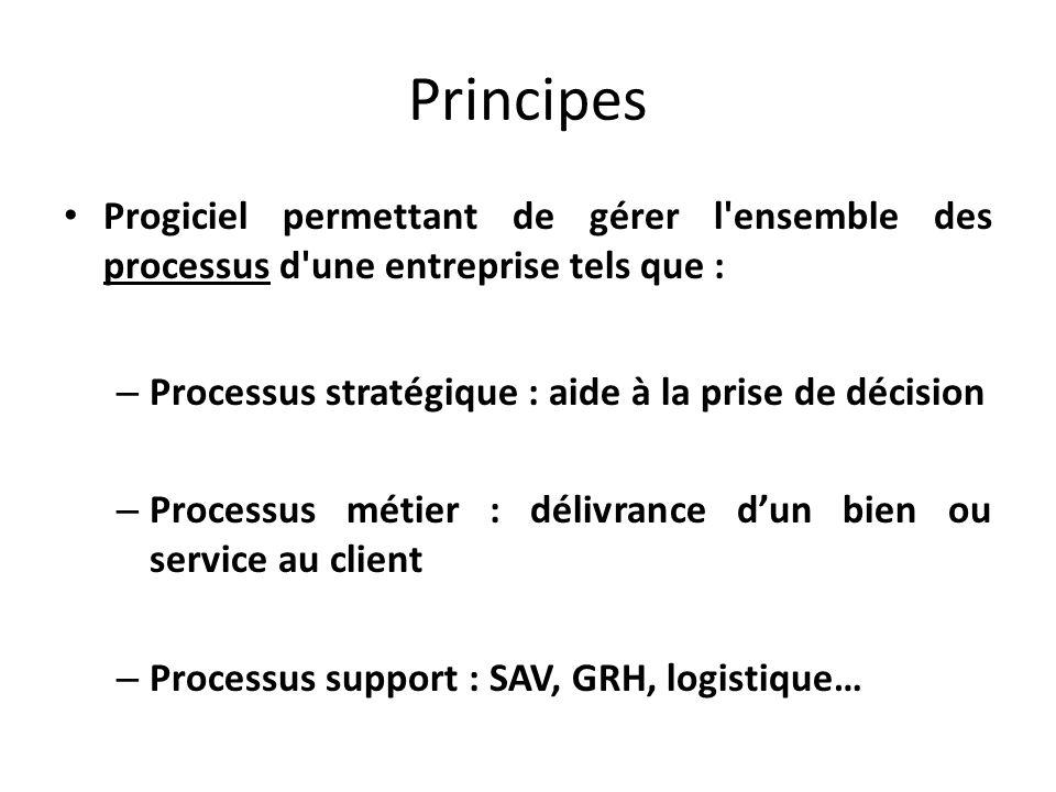 Principes Progiciel permettant de gérer l ensemble des processus d une entreprise tels que : Processus stratégique : aide à la prise de décision.