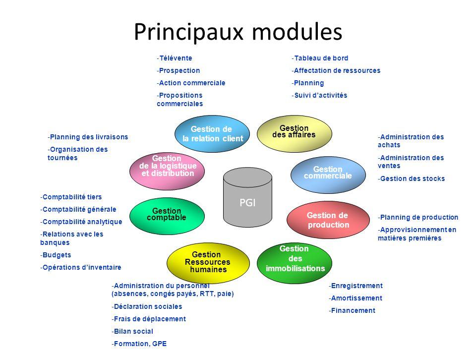 Principaux modules PGI Gestion de Gestion la relation client