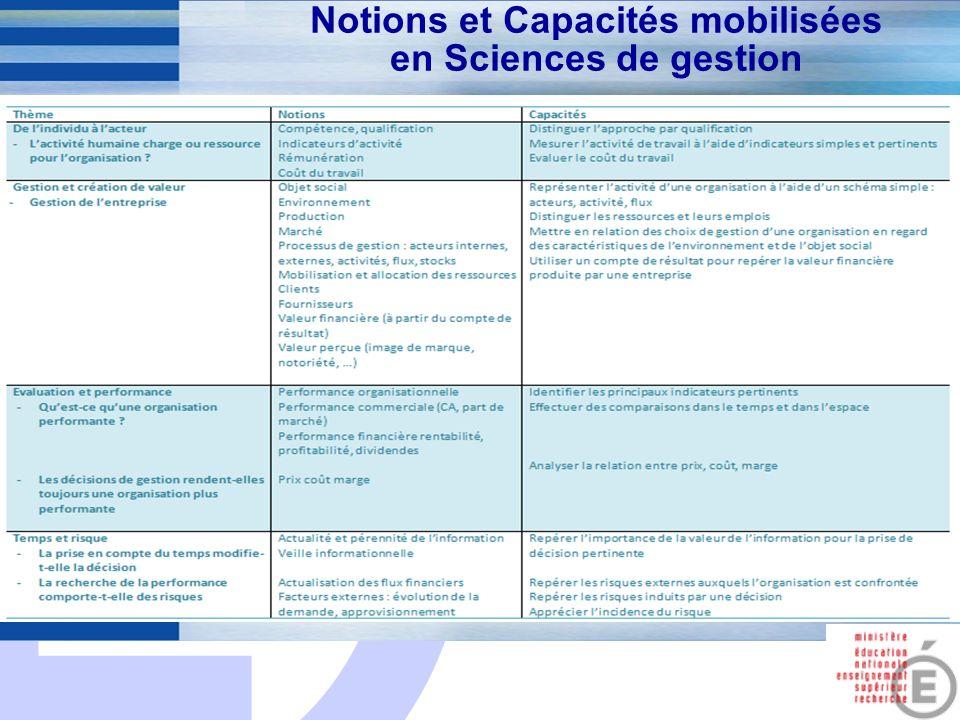 Notions et Capacités mobilisées en Sciences de gestion