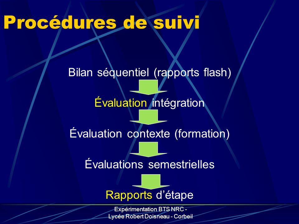 Procédures de suivi Bilan séquentiel (rapports flash)