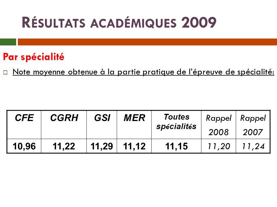 Résultats académiques 2009