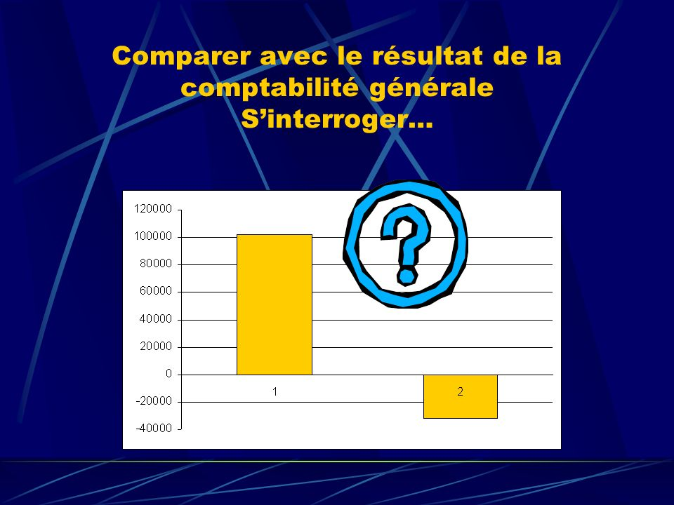 Comparer avec le résultat de la comptabilité générale S'interroger…