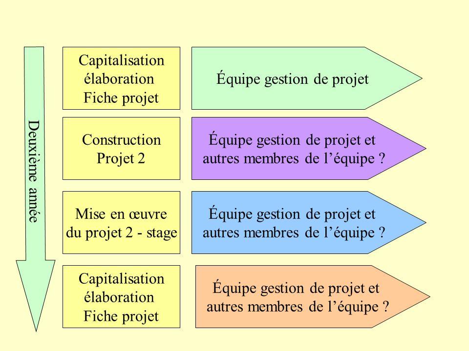 Équipe gestion de projet