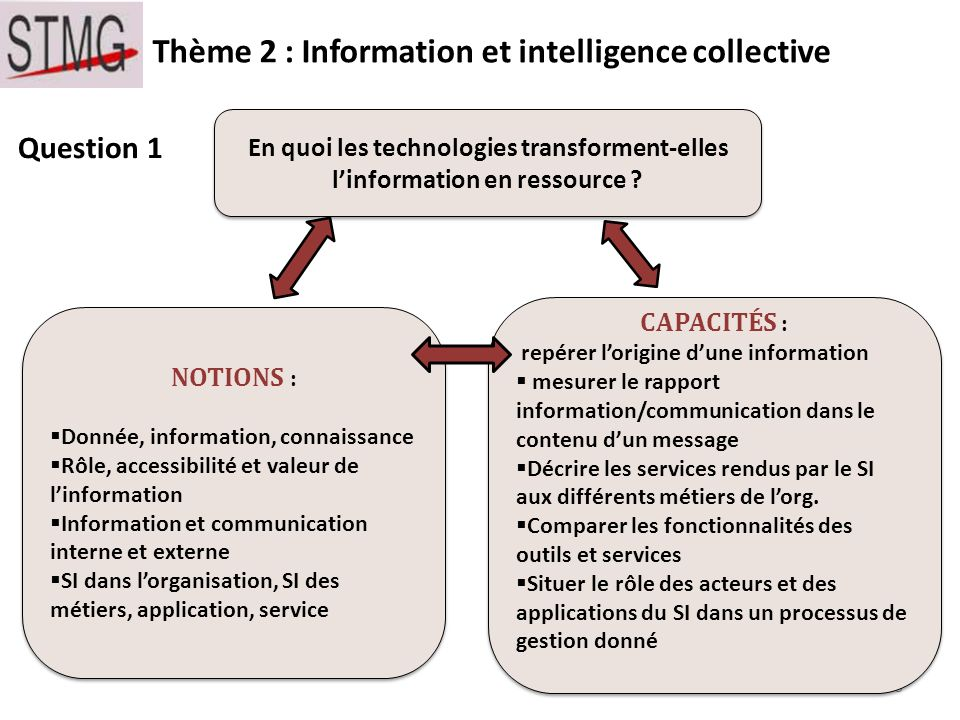 Question 1 Thème 2 : Information et intelligence collective