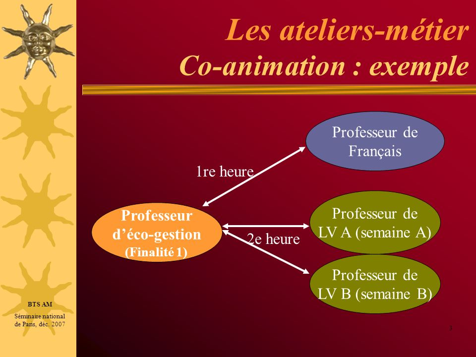 Les ateliers-métier Co-animation : exemple
