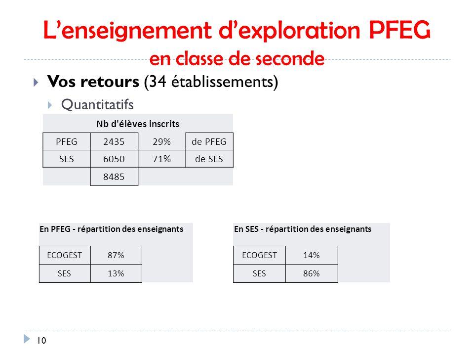 L'enseignement d'exploration PFEG en classe de seconde