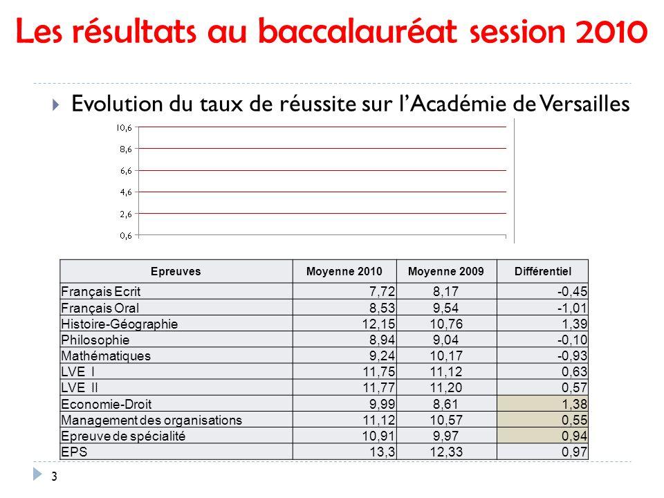 Les résultats au baccalauréat session 2010