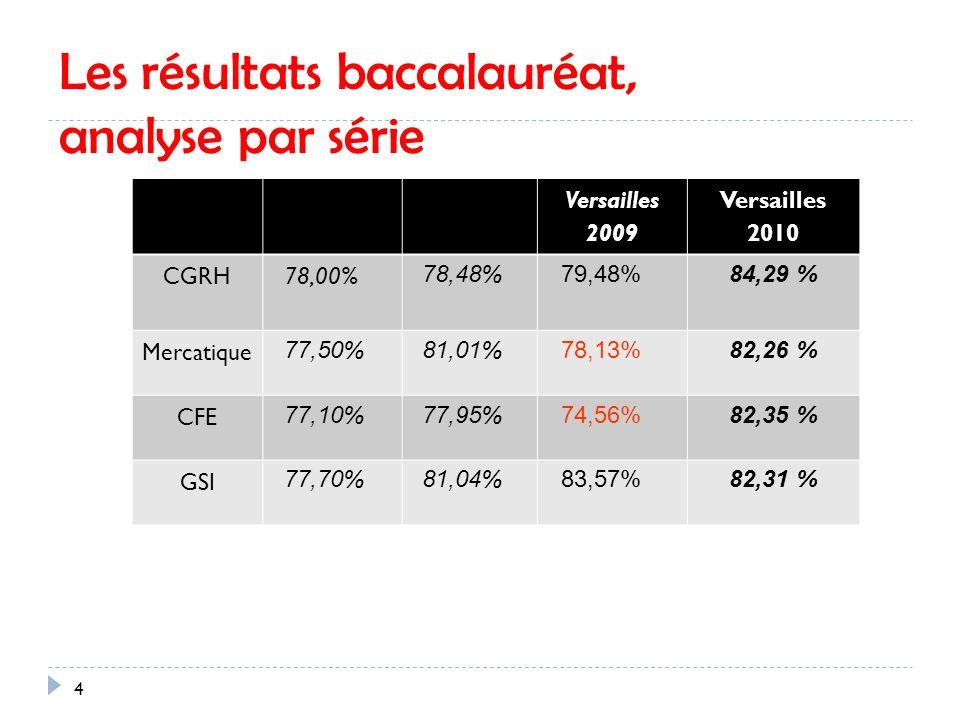 Les résultats baccalauréat, analyse par série