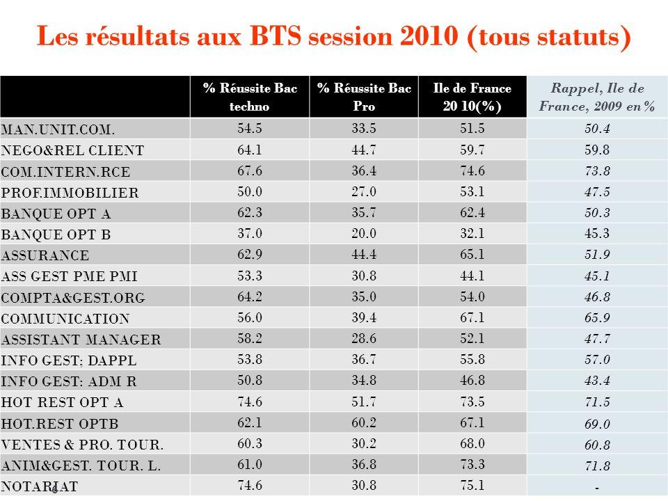 Les résultats aux BTS session 2010 (tous statuts)