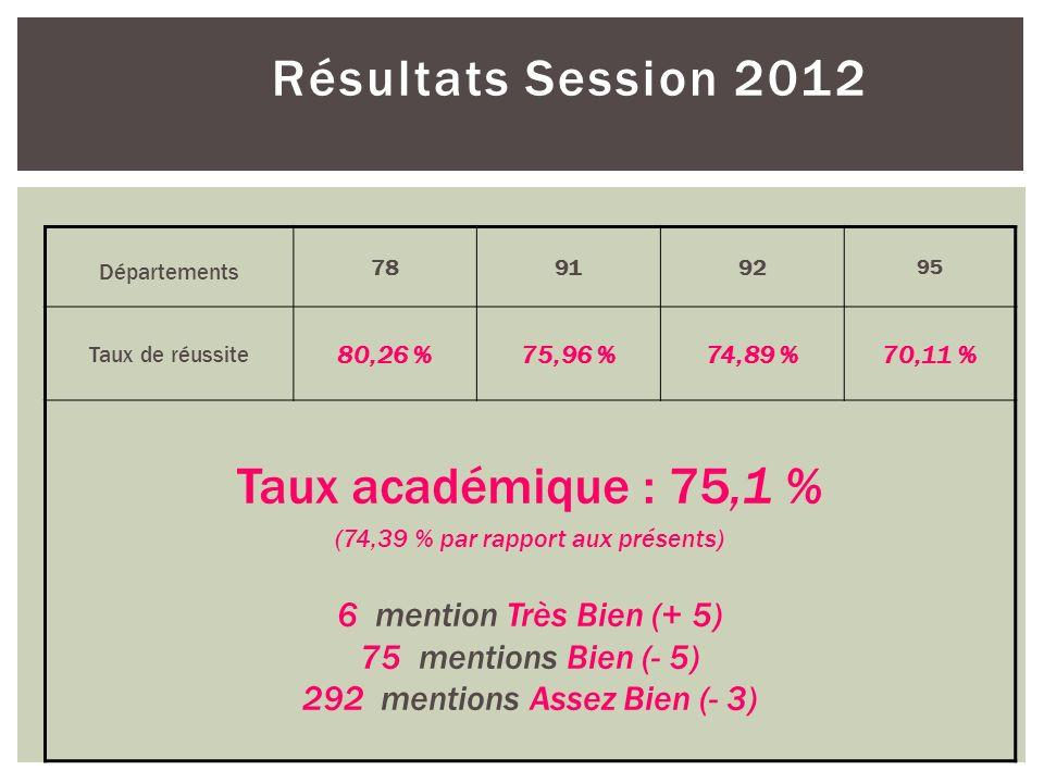 (74,39 % par rapport aux présents)
