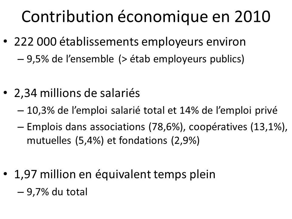 Contribution économique en 2010