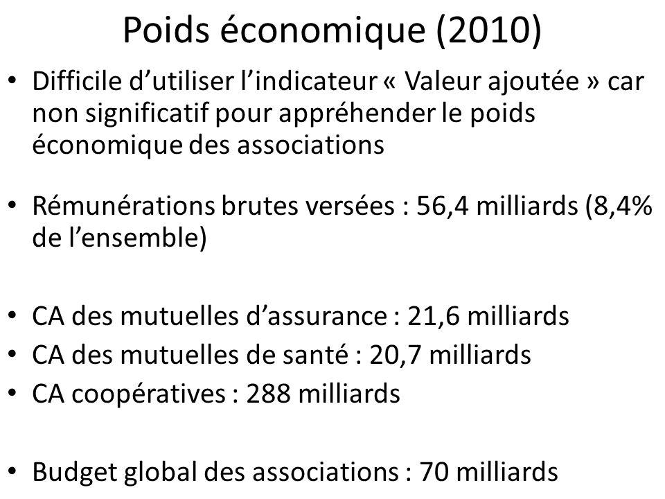 Poids économique (2010)