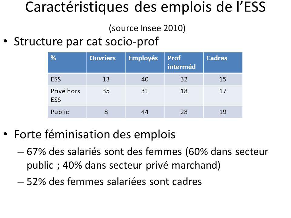 Caractéristiques des emplois de l'ESS (source Insee 2010)